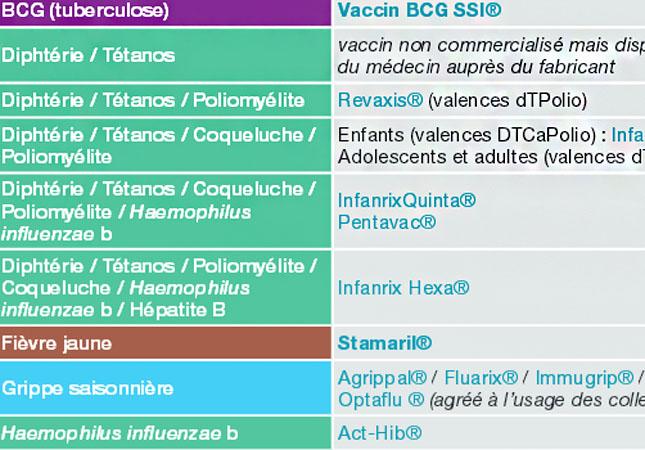 Прививка коклюш когда делают – нужна ли, когда делают, как переносится, вакцины