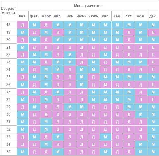 Онлайн калькулятор беременности с точностью до дня мальчик или девочка – Рассчитать пол ребёнка, онлайн-калькулятор расчёта пола ребенка, высчитать просто