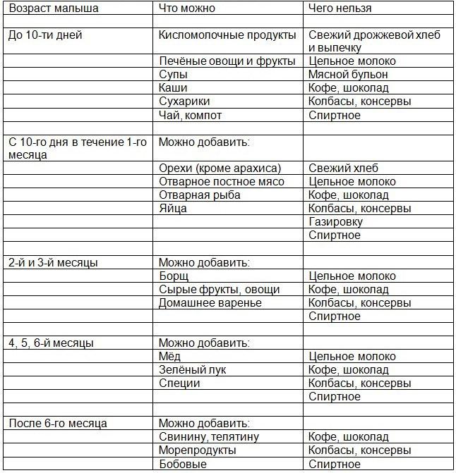 Питание на гв первый месяц меню – Питание при грудном вскармливании в первые месяцы: меню, таблица по месяцам