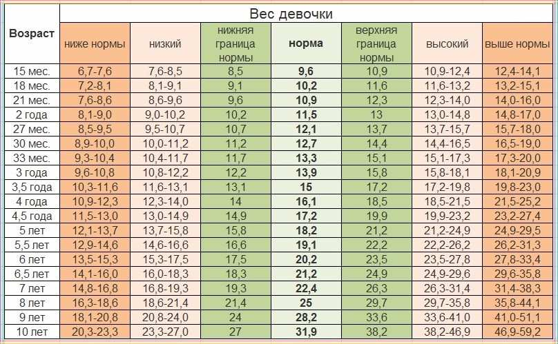 Таблица рост вес детей воз – Нормы развития ребенка — таблицы роста и веса ВОЗ