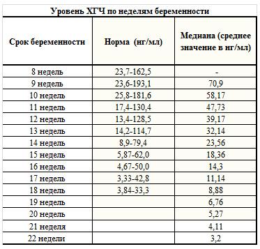 Хгч при беременности нормы по дням – таблицы показателей по акушерским неделям и дням после оплодотворения