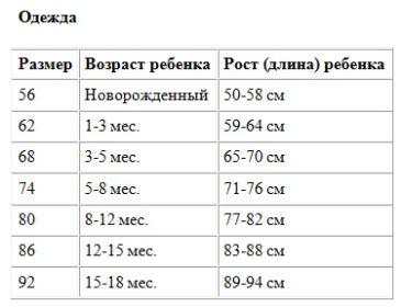 74 см какой возраст – 74 см это примерно какой возраст. 74 см какой возраст ребенка