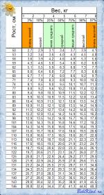 Какой рост должен быть – Полезная таблица: «Рост и вес от 0 до 17 лет»