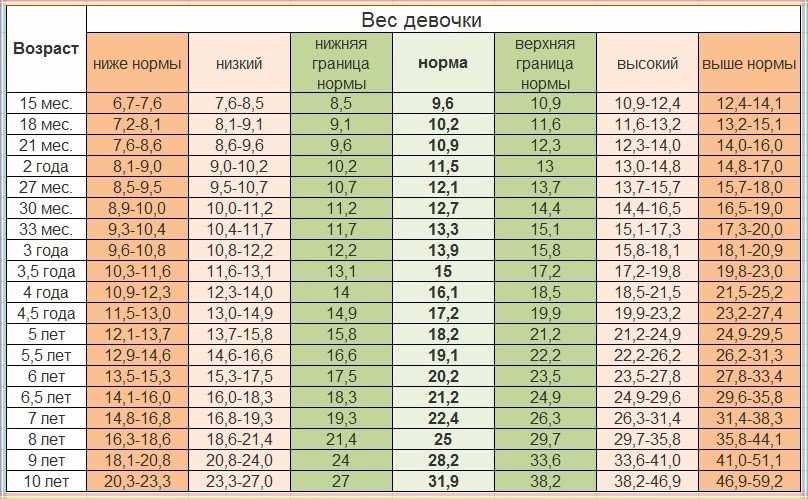 Нормы роста и веса у мальчиков – калькулятор, нормы от 1 до 18 лет по ВОЗ