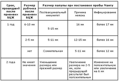 Проба манту сроки проведения – Проба манту график прививок | Медик03