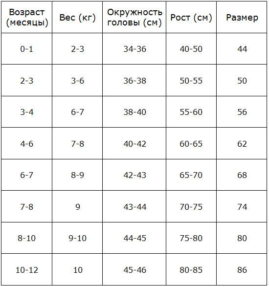 Размер одежды новорожденных – Как определить размер одежды для новорожденных – таблица по месяцам