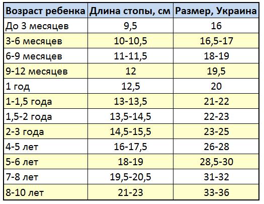 Размеры ноги у детей по возрасту таблица – Размер ноги ребенка по возрасту в сантиметрах