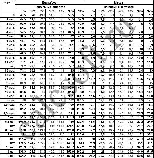 Таблица роста девочек до 18 лет – калькулятор, таблица норм и соотношения к весу у детей и подростков по возрасту