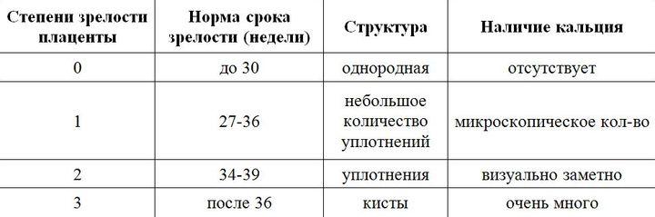 На 33 неделе 2 степень зрелости плаценты – что это значит, степень 2-3 на 32-33 неделе беременности, норма