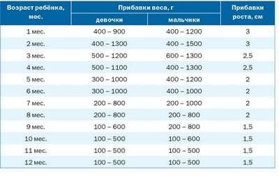 Сколько в норме набрать вес при беременности – норма, таблица, расчет / Mama66.ru